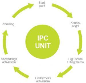 IPC Unit
